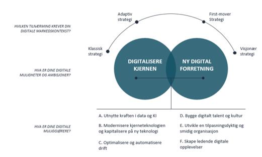 digital-strategi